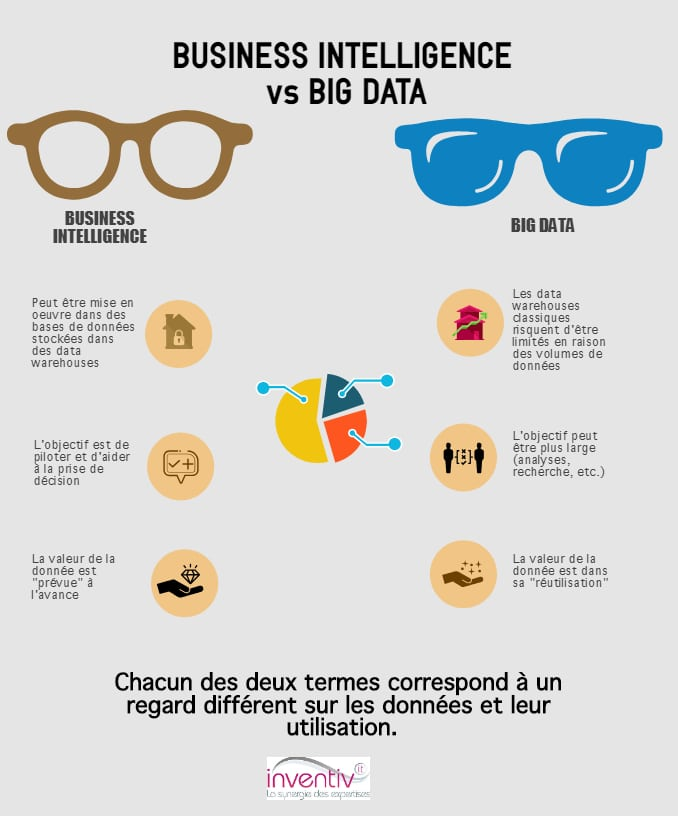business inteligence vs big data